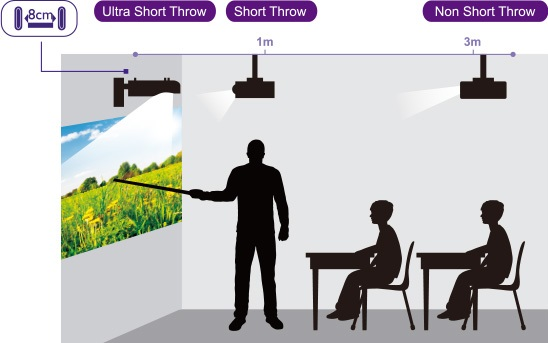 c3c67933ecba91 Know about everything related to the short throw and long throw projectors
